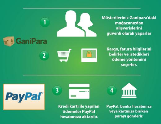 PayPal Nasıl Çalışır?